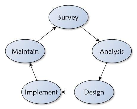 SADI Circular Design Process