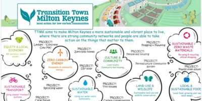 Transition Town Milton Keynes projects